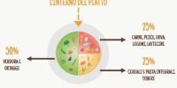 Pediatri: vaccini prevengono malattie, buon cibo non ne causa altre